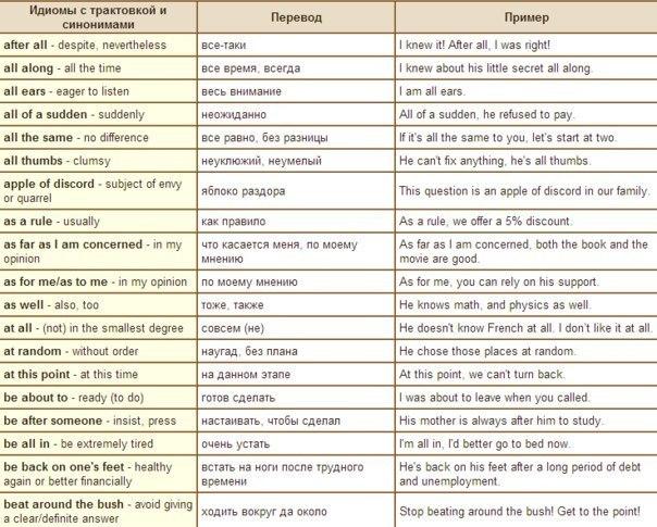 Английские идиомы в таблице