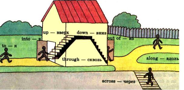 Правила использования пространственных предлогов в английском языке